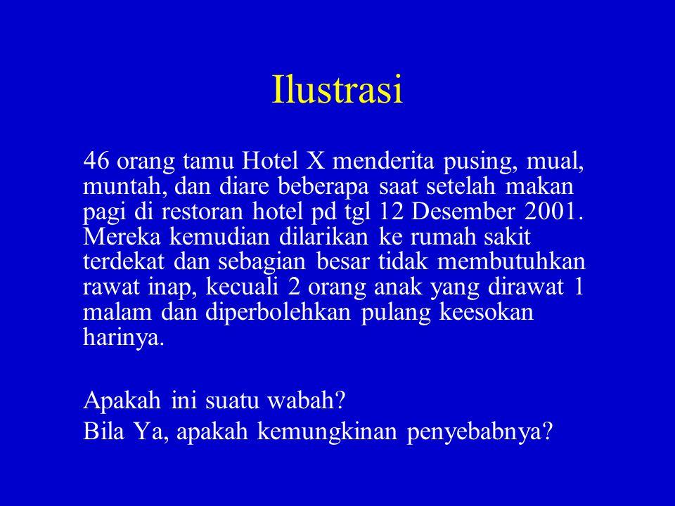 Ilustrasi 46 orang tamu Hotel X menderita pusing, mual, muntah, dan diare beberapa saat setelah makan pagi di restoran hotel pd tgl 12 Desember 2001.