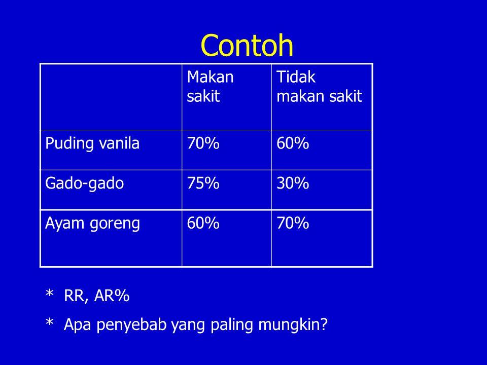 Contoh Makan sakit Tidak makan sakit Puding vanila70%60% Gado-gado75%30% Ayam goreng60%70% * RR, AR% * Apa penyebab yang paling mungkin?