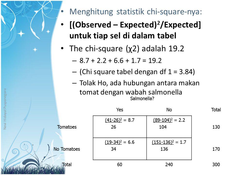 Menghitung statistik chi-square-nya: [(Observed – Expected) 2 /Expected] untuk tiap sel di dalam tabel The chi-square (χ2) adalah 19.2 – 8.7 + 2.2 + 6