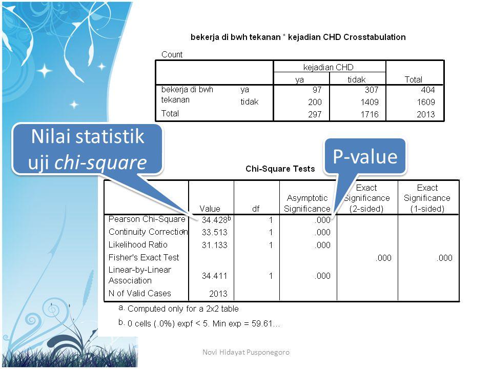 Novi Hidayat Pusponegoro P-value Nilai statistik uji chi-square