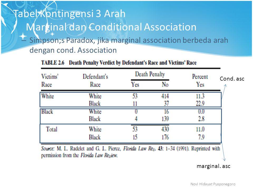 Tabel Kontingensi 3 Arah Marginal dan Conditional Association – Simpson;s Paradox, jika marginal association berbeda arah dengan cond. Association Nov