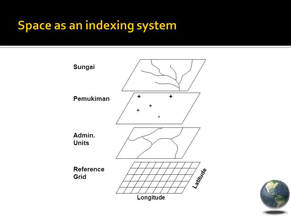 + + + + + Pemukiman Admin. Units Reference Grid Sungai Longitude Latitude