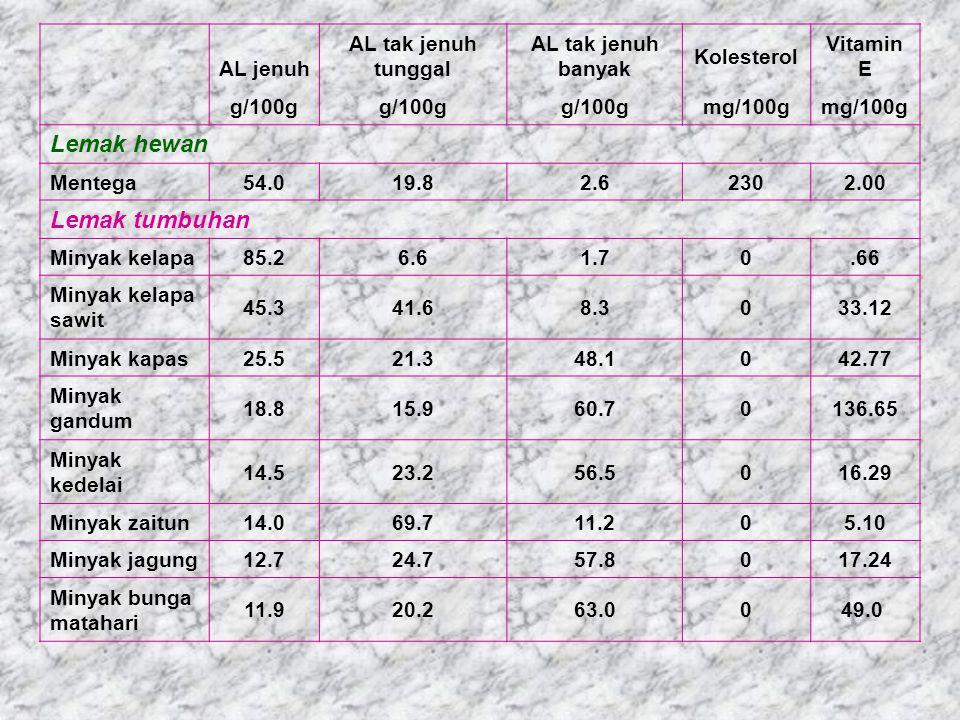 AL jenuh AL tak jenuh tunggal AL tak jenuh banyak Kolesterol Vitamin E g/100g mg/100g Lemak hewan Mentega54.019.82.62302.00 Lemak tumbuhan Minyak kela