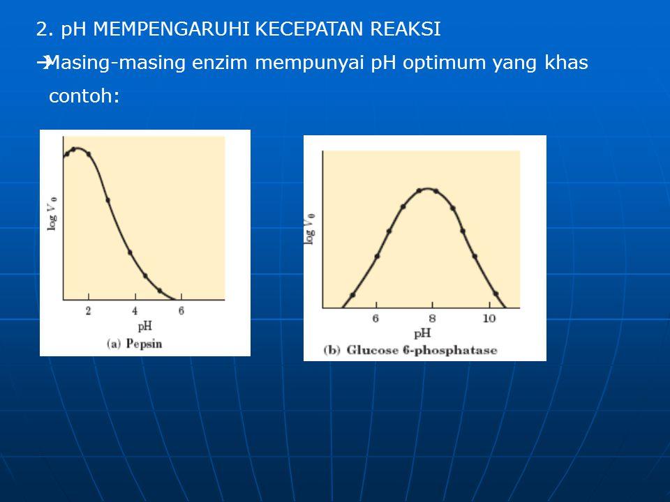 2. pH MEMPENGARUHI KECEPATAN REAKSI  Masing-masing enzim mempunyai pH optimum yang khas contoh: