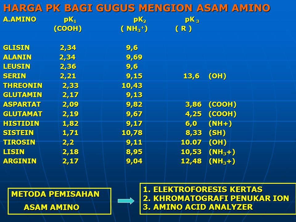 HARGA PK BAGI GUGUS MENGION ASAM AMINO A.AMINO pK 1 pK 2 pK 3 (COOH) ( NH 3 + ) ( R ) (COOH) ( NH 3 + ) ( R ) GLISIN 2,34 9,6 ALANIN 2,34 9,69 LEUSIN