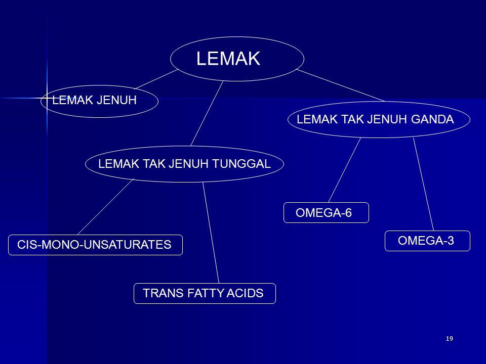 LEMAK LEMAK JENUH LEMAK TAK JENUH TUNGGAL LEMAK TAK JENUH GANDA CIS-MONO-UNSATURATES TRANS FATTY ACIDS OMEGA-6 OMEGA-3 19