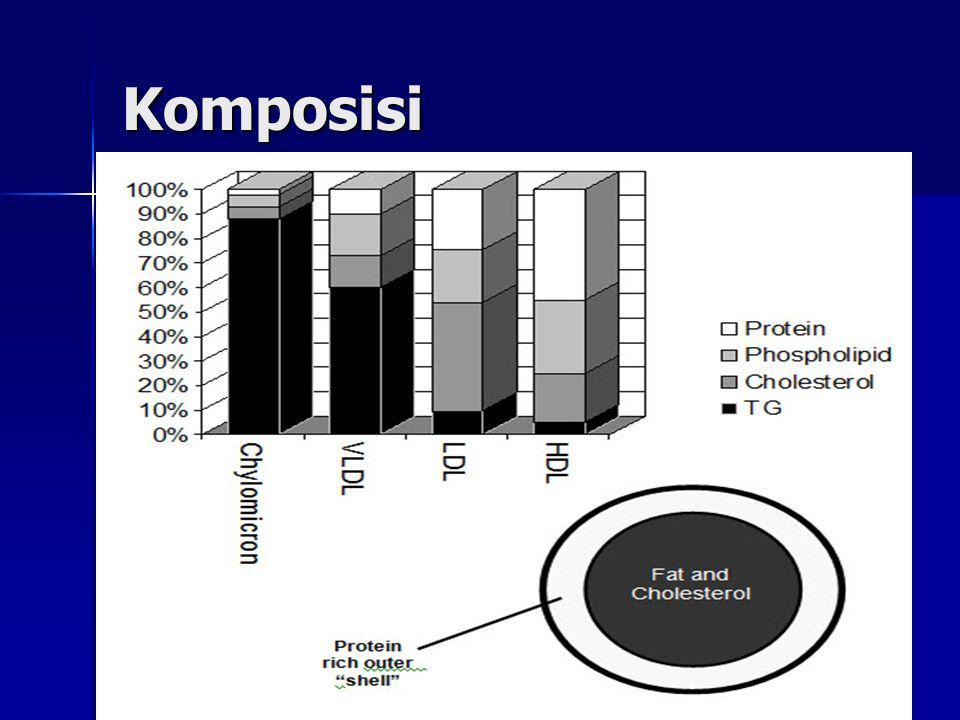 Faktor Diet yang mempengaruhi lipid darah..2 Asam lemak tak jenuh tunggal  Asam  Asam lemak tak jenuh tunggal-cis lemak tak jenuh tunggal-trans Jumlah lemak makanan Kolesterol makanan 17
