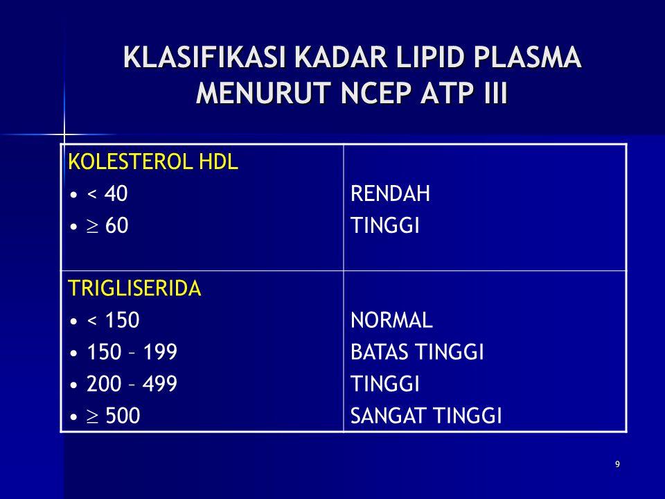 KLASIFIKASI KADAR LIPID PLASMA MENURUT NCEP ATP III KOLESTEROL HDL < 40  60 RENDAH TINGGI TRIGLISERIDA < 150 150 – 199 200 – 499  500 NORMAL BATAS T