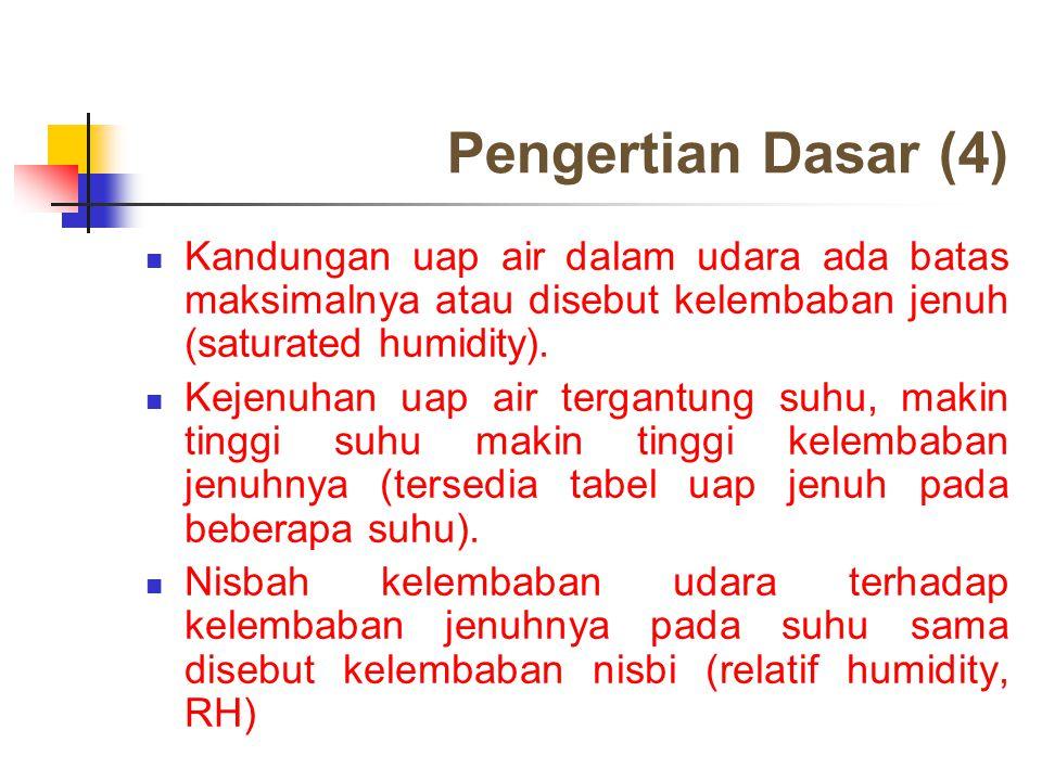 Pengertian Dasar (4) Kandungan uap air dalam udara ada batas maksimalnya atau disebut kelembaban jenuh (saturated humidity). Kejenuhan uap air tergant