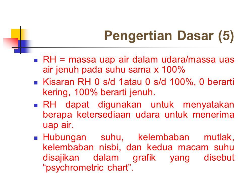 Pengertian Dasar (5) RH = massa uap air dalam udara/massa uas air jenuh pada suhu sama x 100% Kisaran RH 0 s/d 1atau 0 s/d 100%, 0 berarti kering, 100