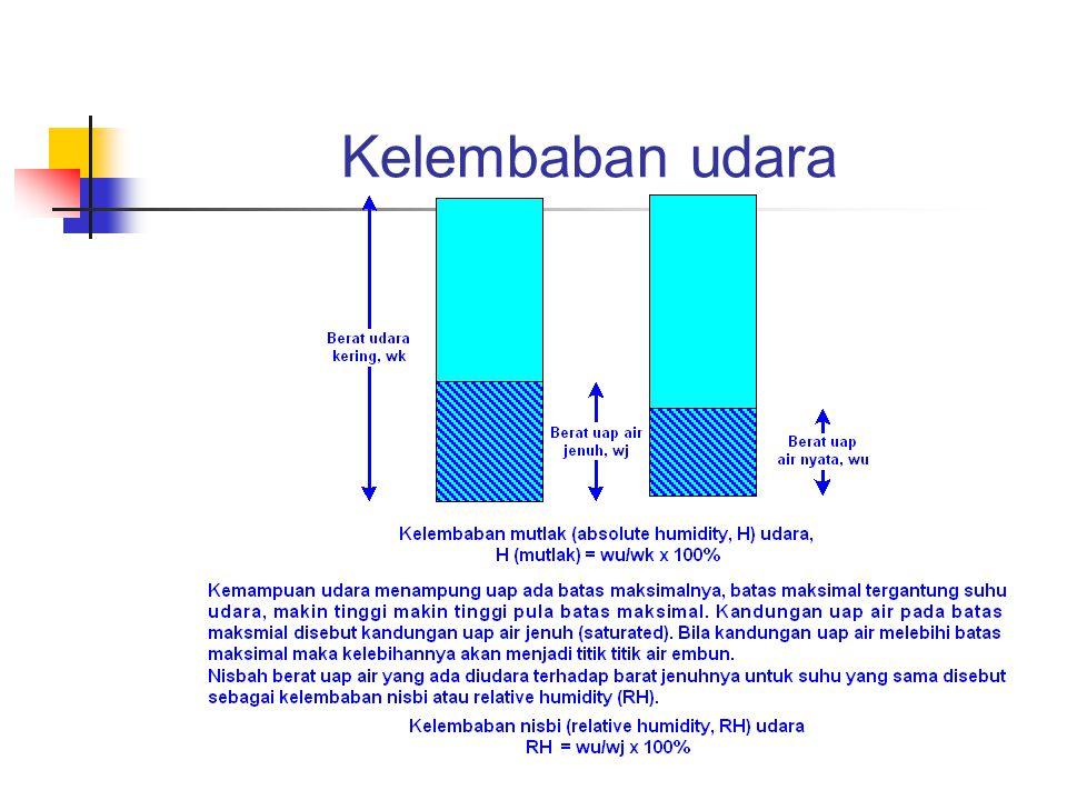 Pengertian Dasar (3) Udara bebas selalu mengandung uap air didalamnya.
