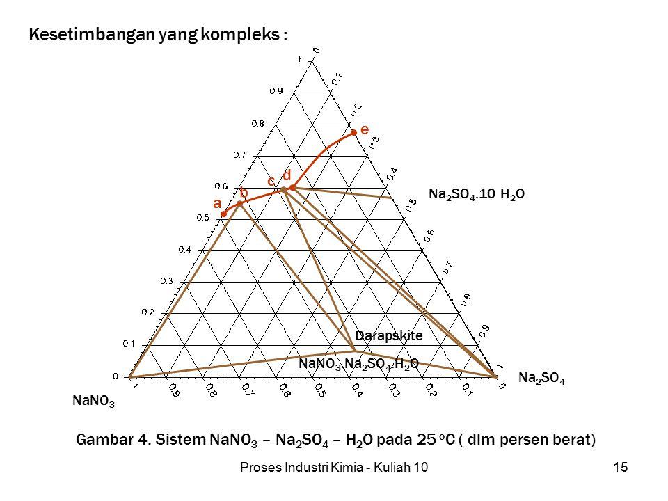 Proses Industri Kimia - Kuliah 1015 Na 2 SO 4.10 H 2 O Na 2 SO 4 NaNO 3 NaNO 3.Na 2 SO 4.H 2 O Darapskite a d c e b Gambar 4. Sistem NaNO 3 – Na 2 SO