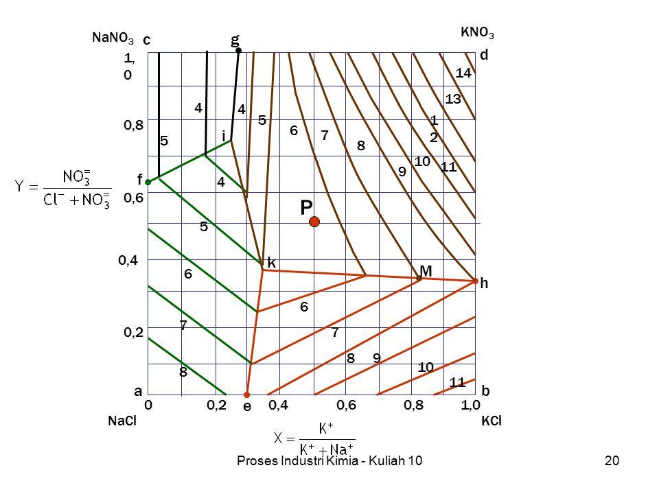 Proses Industri Kimia - Kuliah 1020 KNO 3 KClNaCl NaNO 3 00,20,40,60,81,0 0,2 0,4 0,6 0,8 1, 0 4 4 4 5 5 5 6 7 8 6 6 7 7 8 8 9 9 10 11 14 13 1212 k i