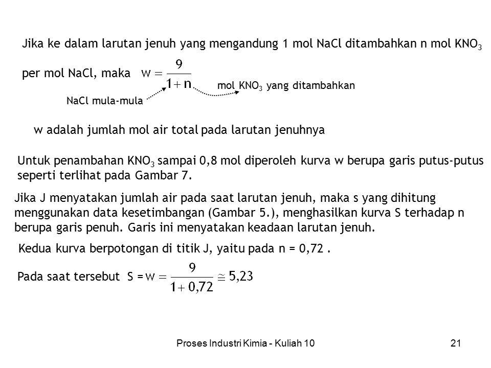 Proses Industri Kimia - Kuliah 1021 Jika ke dalam larutan jenuh yang mengandung 1 mol NaCl ditambahkan n mol KNO 3 per mol NaCl, maka mol KNO 3 yang d