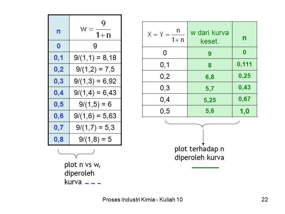 Proses Industri Kimia - Kuliah 1022 n 09 0,19/(1,1) = 8,18 0,29/(1,2) = 7,5 0,39/(1,3) = 6,92 0,49/(1,4) = 6,43 0,59/(1,5) = 6 0,69/(1,6) = 5,63 0,79/(1,7) = 5,3 0,89/(1,8) = 5 plot n vs w, diperoleh kurva plot terhadap n diperoleh kurva w dari kurva keset.