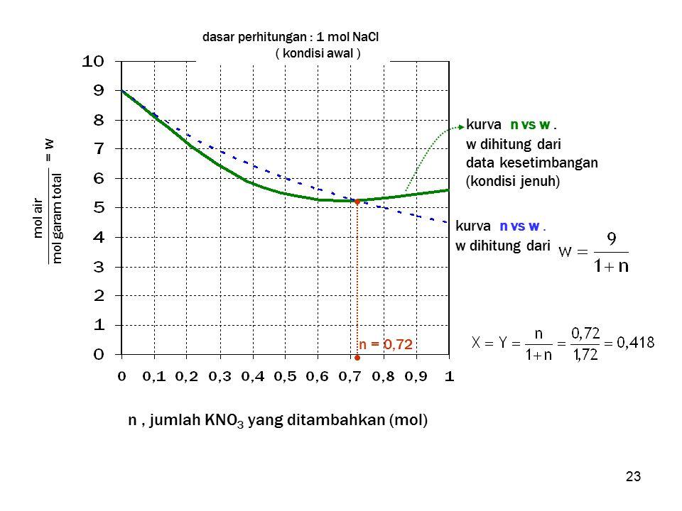 23 kurva n vs w. w dihitung dari data kesetimbangan (kondisi jenuh) mol air mol garam total = w n, jumlah KNO 3 yang ditambahkan (mol) kurva n vs w. w