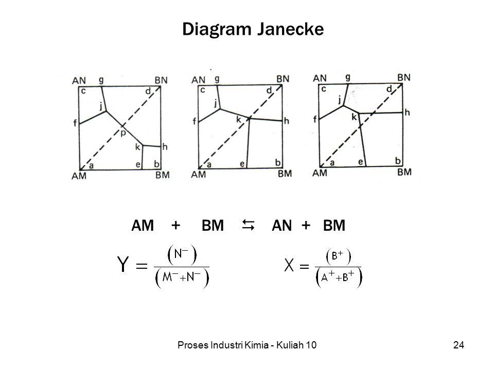 Proses Industri Kimia - Kuliah 1024 Diagram Janecke AM + BM  AN + BM