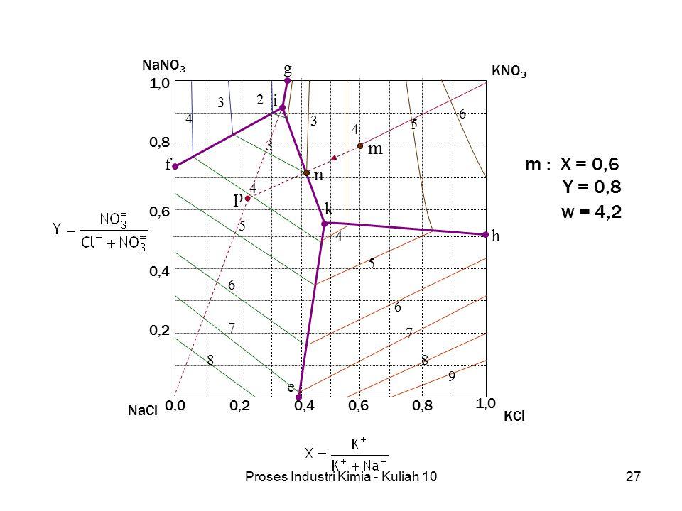 Proses Industri Kimia - Kuliah 1027 KNO 3 KCl NaNO 3 NaCl 0,00,20,40,60,8 1,0 0,2 0,4 0,6 0,8 1,0 3 4 5 6 7 8 4 5 6 7 8 9 3 4 5 6 2 3 4 h g f e k i m n p m : X = 0,6 Y = 0,8 w = 4,2