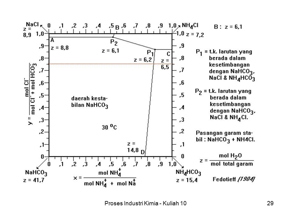 Proses Industri Kimia - Kuliah 1029