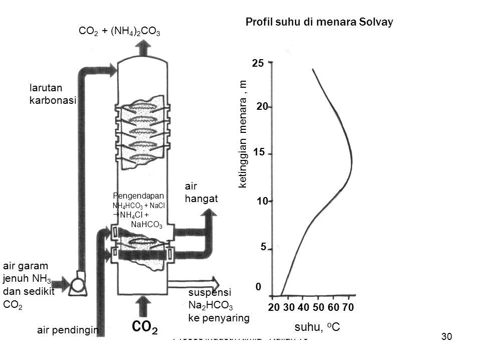 Proses Industri Kimia - Kuliah 1030 25 20 15 10 ketinggian menara, m 5 0 20 30 40 50 60 70 suhu, o C Pengendapan NH 4 HCO 3 + NaCl  NH 4 Cl + NaHCO 3 air pendingin CO 2 suspensi Na 2 HCO 3 ke penyaring larutan karbonasi air garam jenuh NH 3 dan sedikit CO 2 CO 2 + (NH 4 ) 2 CO 3 air hangat Profil suhu di menara Solvay