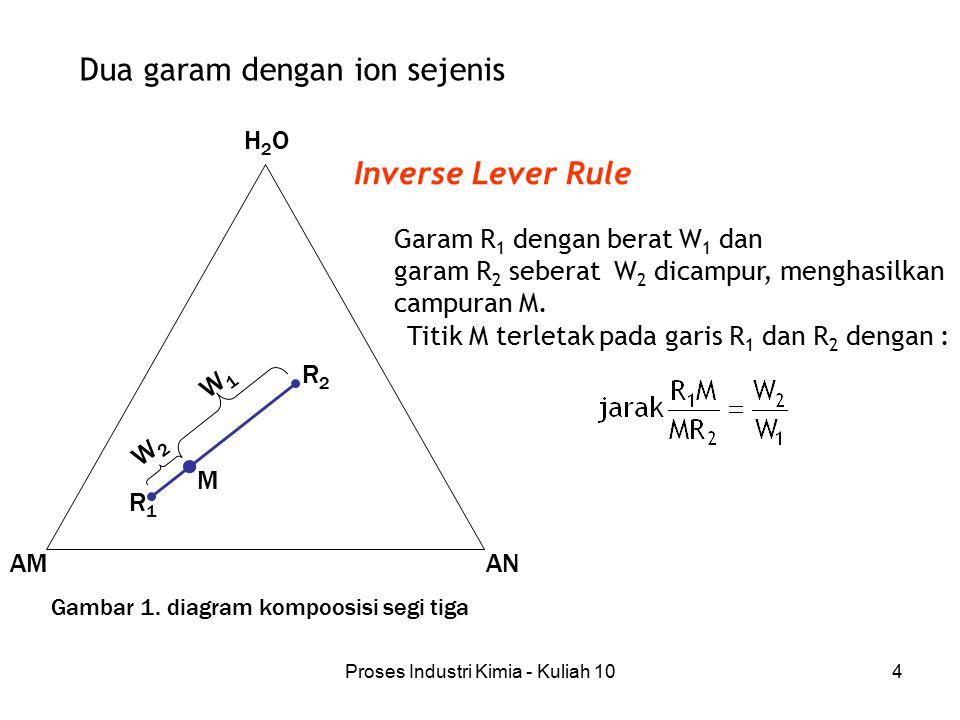 Proses Industri Kimia - Kuliah 104 R2R2 R1R1 M W1W1 W2W2 AMAN H2OH2O Dua garam dengan ion sejenis Garam R 1 dengan berat W 1 dan garam R 2 seberat W 2 dicampur, menghasilkan campuran M.