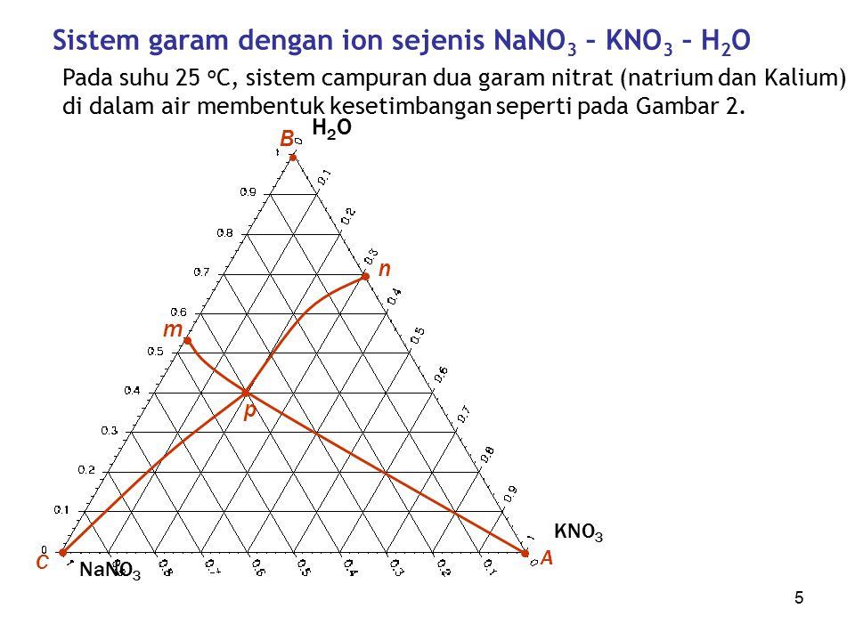 Proses Industri Kimia - Kuliah 1016 Kesetimbangan 2 garam dengan ion-ion tak senama KCl + NaNO 3  NaCl + KNO 3 Semua larutan yang berada pada daerah afjke berada pada kesetimbangan dengan garam/padatan NaCl, demikian pula larutan yang berada pada area lain, adalah larutan yang setimbang dengan garam yang berada pada sudut area tersebut.
