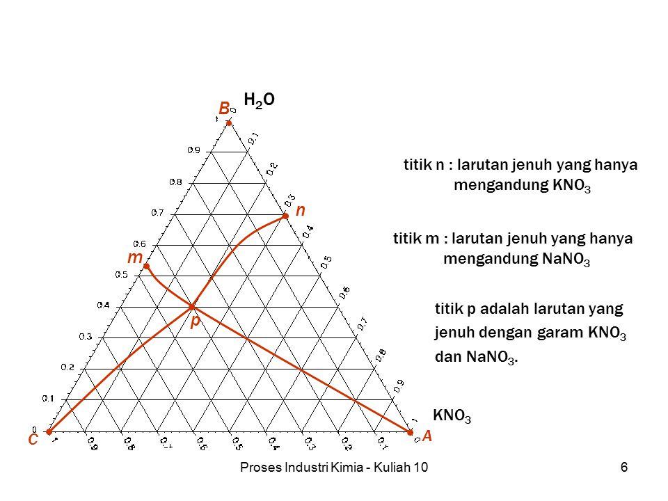 Proses Industri Kimia - Kuliah 106 B H2OH2O A KNO 3 C p n m titik n : larutan jenuh yang hanya mengandung KNO 3 titik m : larutan jenuh yang hanya men