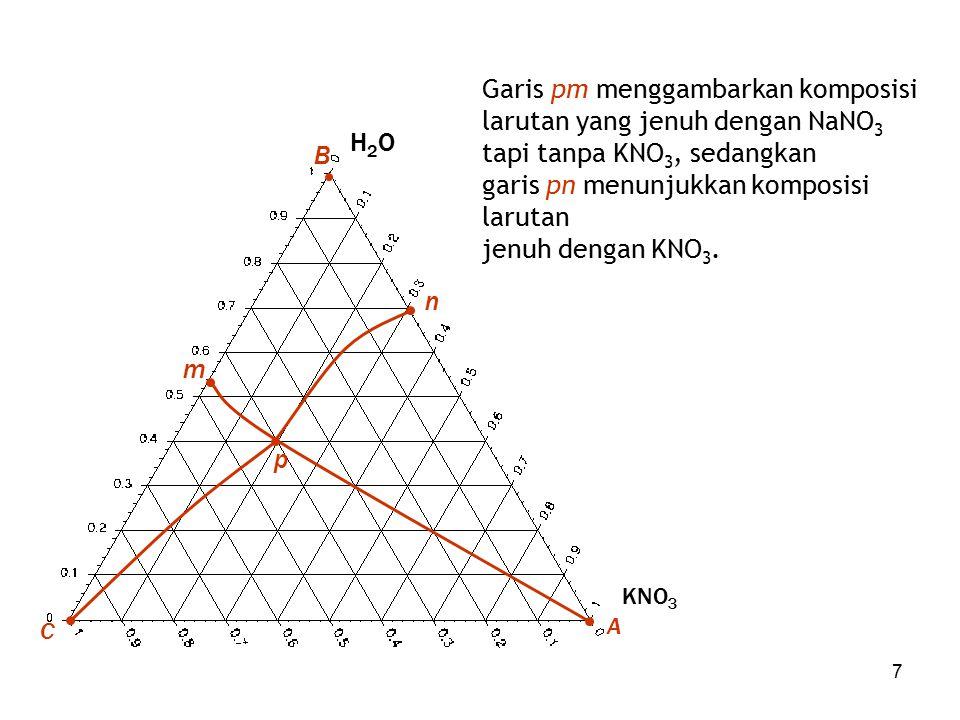 7 B H2OH2O A KNO 3 C p n m Garis pm menggambarkan komposisi larutan yang jenuh dengan NaNO 3 tapi tanpa KNO 3, sedangkan garis pn menunjukkan komposis
