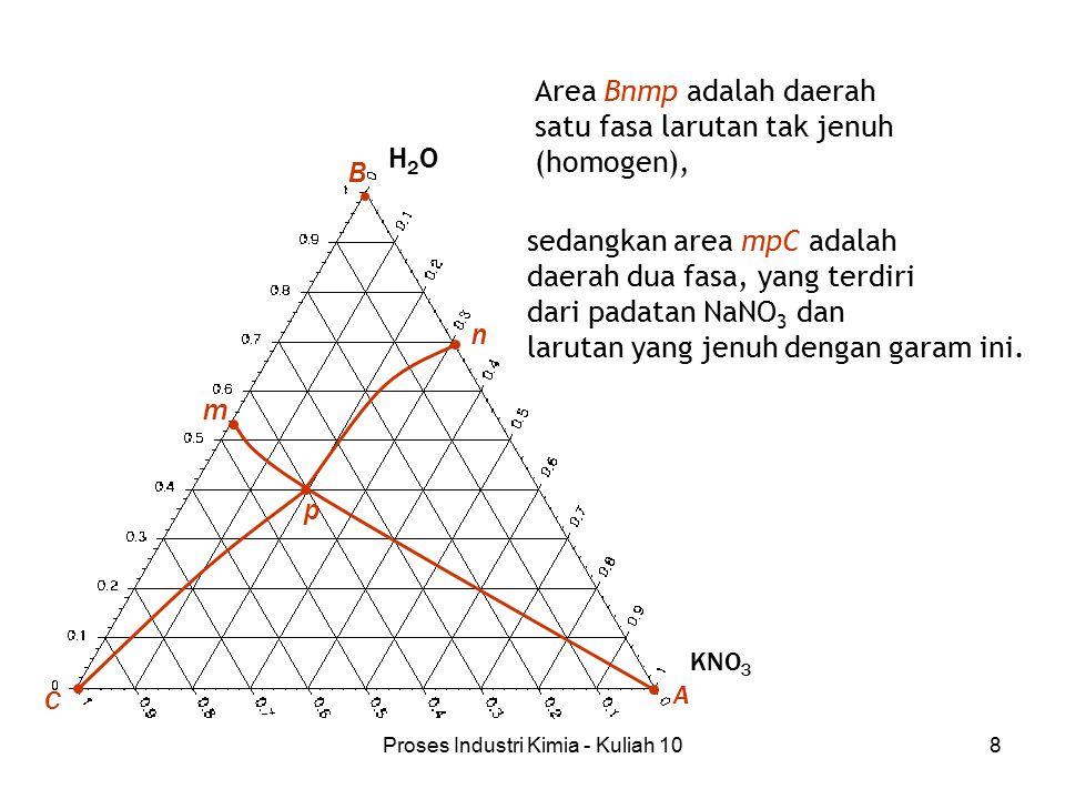 Proses Industri Kimia - Kuliah 108 Area Bnmp adalah daerah satu fasa larutan tak jenuh (homogen), sedangkan area mpC adalah daerah dua fasa, yang terd