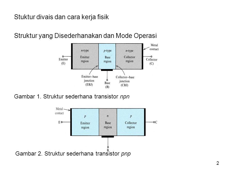 2 Stuktur divais dan cara kerja fisik Struktur yang Disederhanakan dan Mode Operasi Gambar 1. Struktur sederhana transistor npn Gambar 2. Struktur sed