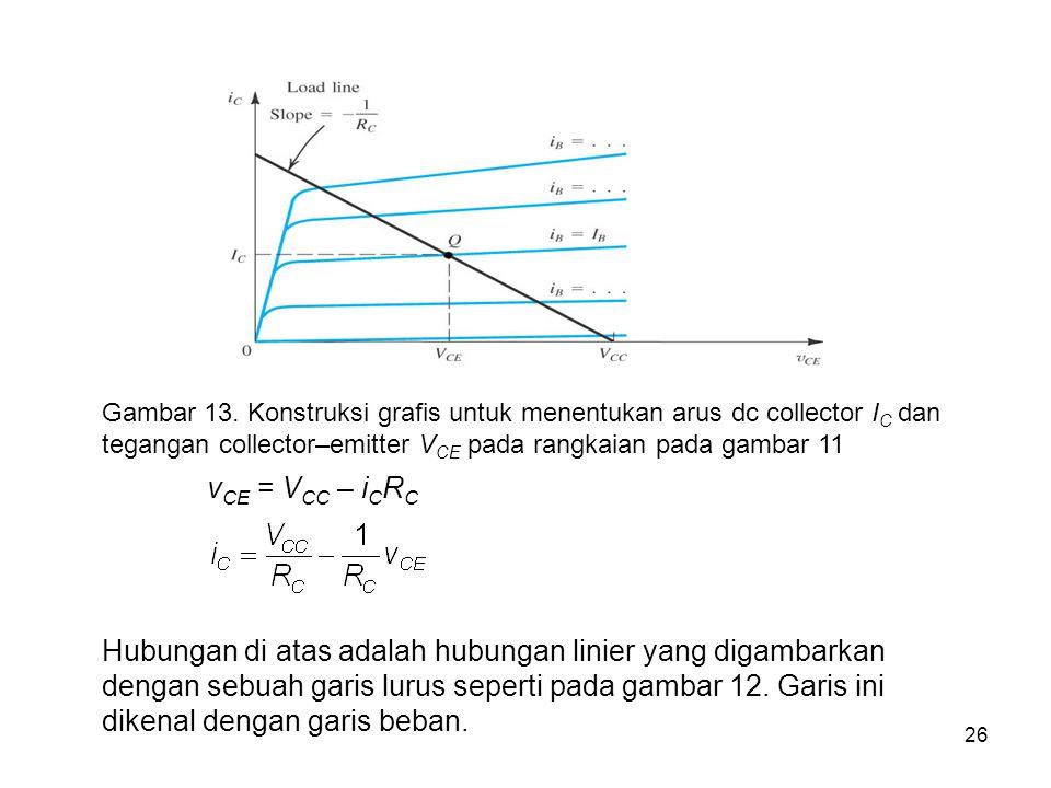 26 Gambar 13. Konstruksi grafis untuk menentukan arus dc collector I C dan tegangan collector–emitter V CE pada rangkaian pada gambar 11 v CE = V CC –