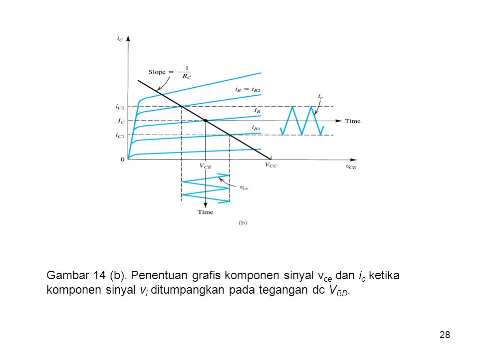 28 Gambar 14 (b). Penentuan grafis komponen sinyal v ce dan i c ketika komponen sinyal v i ditumpangkan pada tegangan dc V BB.