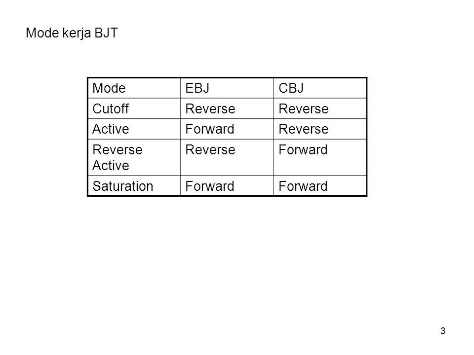 3 ModeEBJCBJ CutoffReverse ActiveForwardReverse Reverse Active ReverseForward SaturationForward Mode kerja BJT