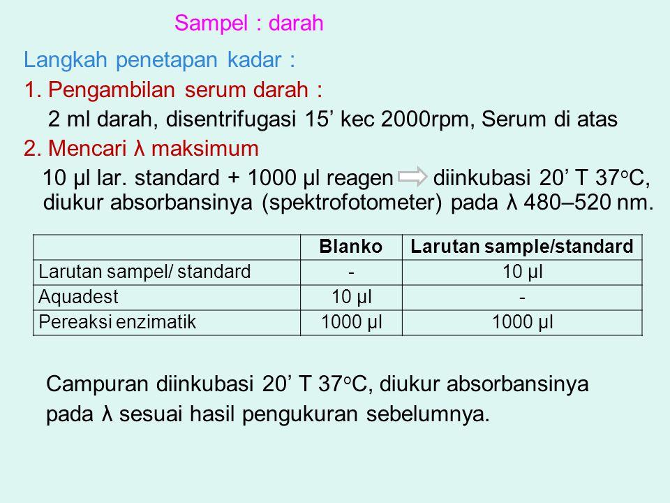 Langkah penetapan kadar : 1. Pengambilan serum darah : 2 ml darah, disentrifugasi 15' kec 2000rpm, Serum di atas 2. Mencari λ maksimum 10 µl lar. stan