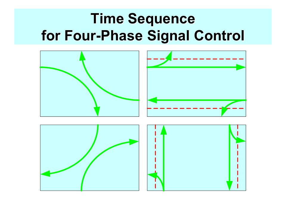 Time Sequence for Four-Phase Signal Control