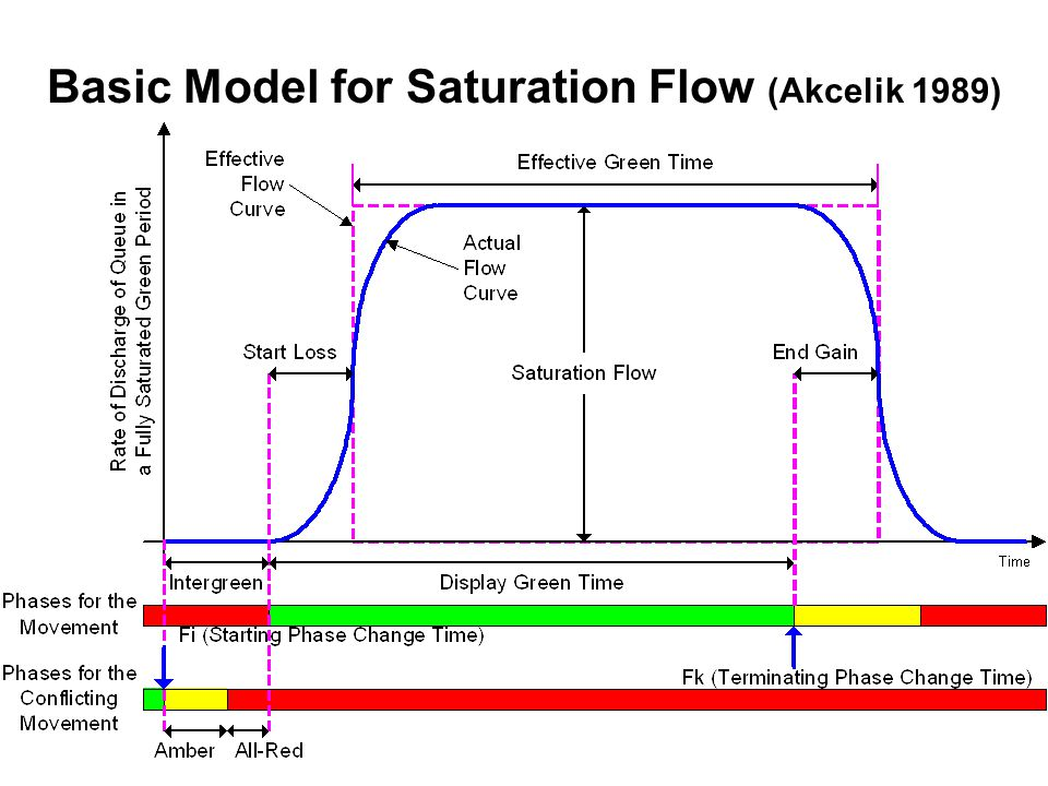 Basic Model for Saturation Flow (Akcelik 1989)