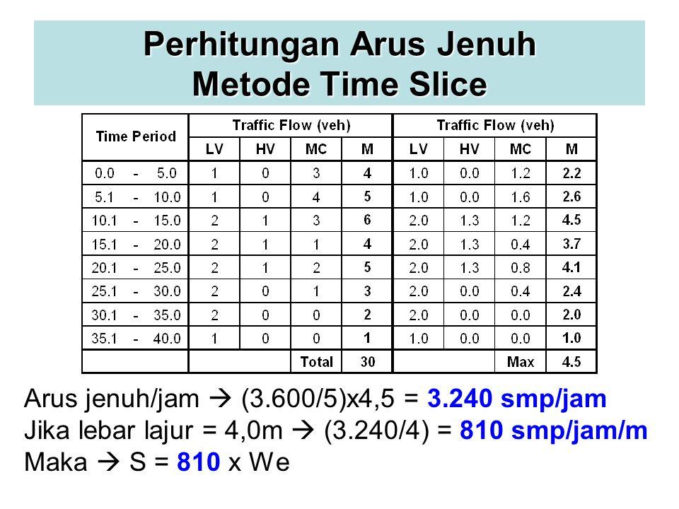 Perhitungan Arus Jenuh Metode Time Slice Arus jenuh/jam  (3.600/5)x4,5 = 3.240 smp/jam Jika lebar lajur = 4,0m  (3.240/4) = 810 smp/jam/m Maka  S = 810 x We