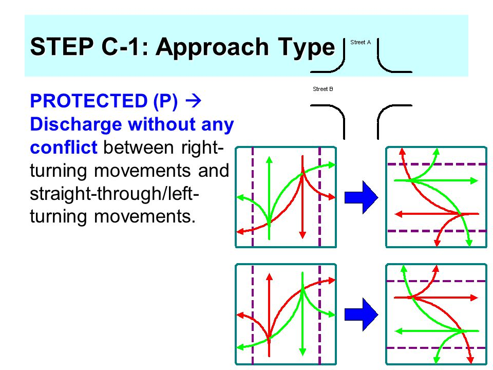 PROTECTED (P)  Discharge without any conflict between right- turning movements and straight-through/left- turning movements. STEP C-1: Approach Type