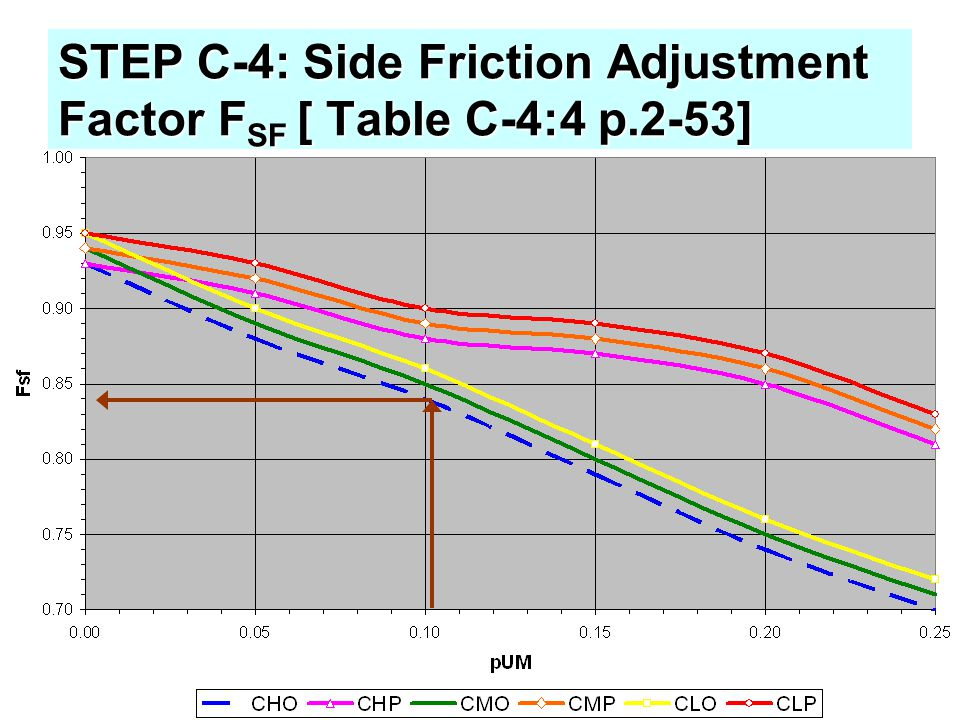 STEP C-4: Side Friction Adjustment Factor F SF [ Table C-4:4 p.2-53]