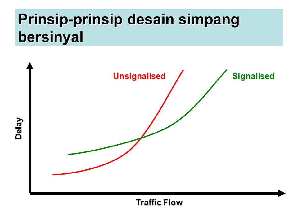 Prinsip-prinsip desain simpang bersinyal UnsignalisedSignalised Traffic Flow Delay