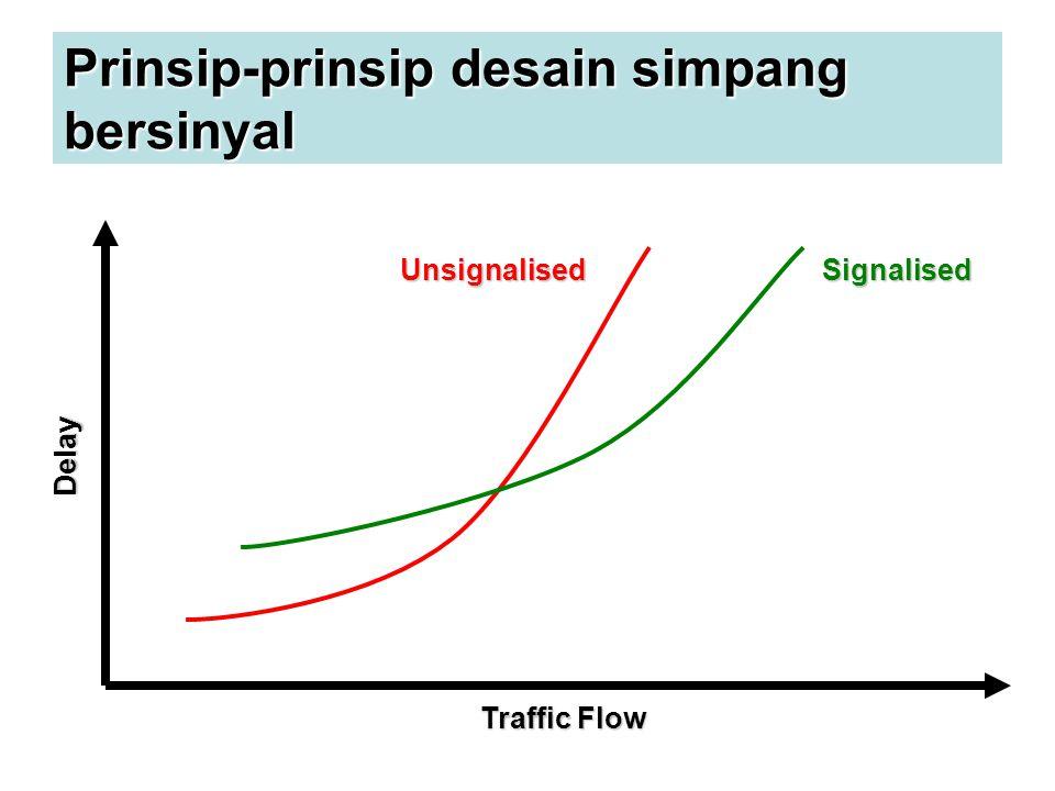 Cara-cara untuk meningkatkan kapasitas Simpang Bersinyal Larangan belok kanan Meningkatkan kapasitas akibat pengurangan fase.