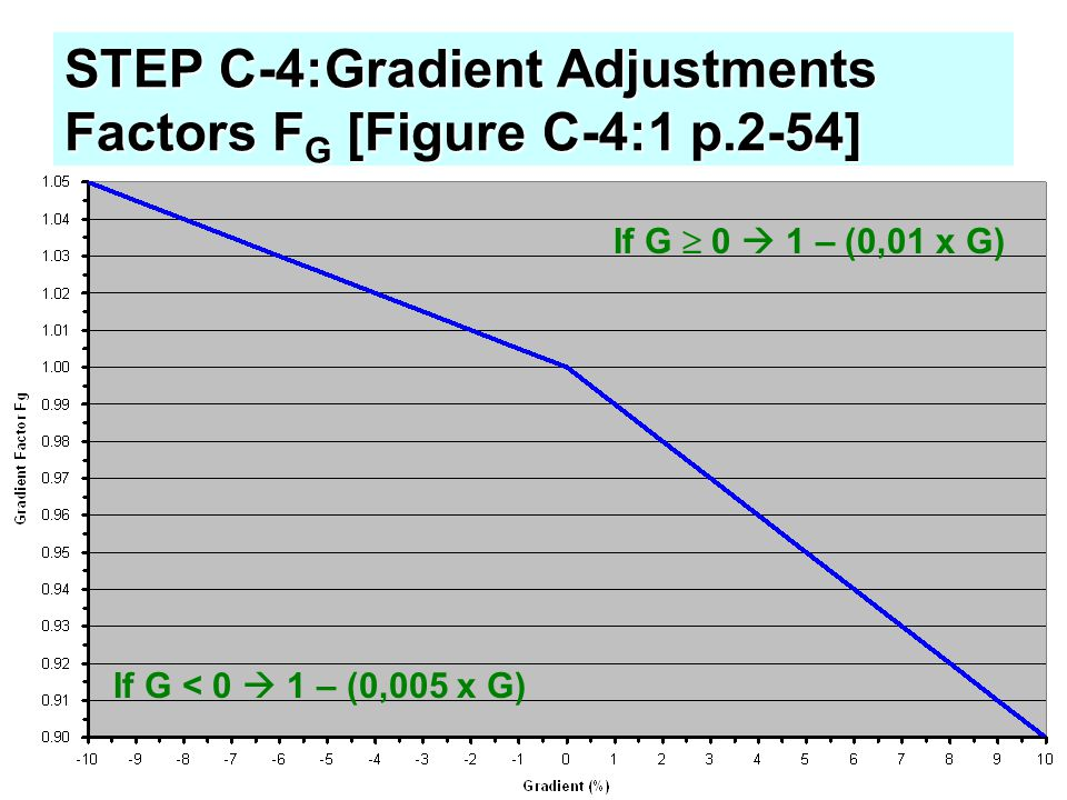 STEP C-4:Gradient Adjustments Factors F G [Figure C-4:1 p.2-54] If G  0  1 – (0,01 x G) If G < 0  1 – (0,005 x G)