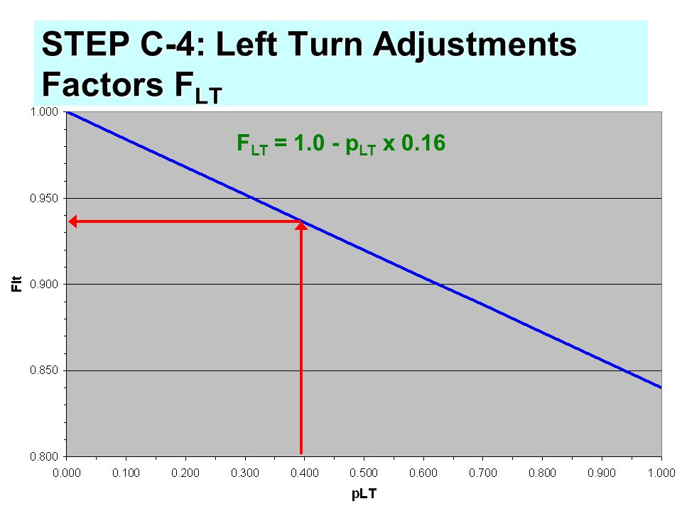 STEP C-4: Left Turn Adjustments Factors F LT F LT = 1.0 - p LT x 0.16