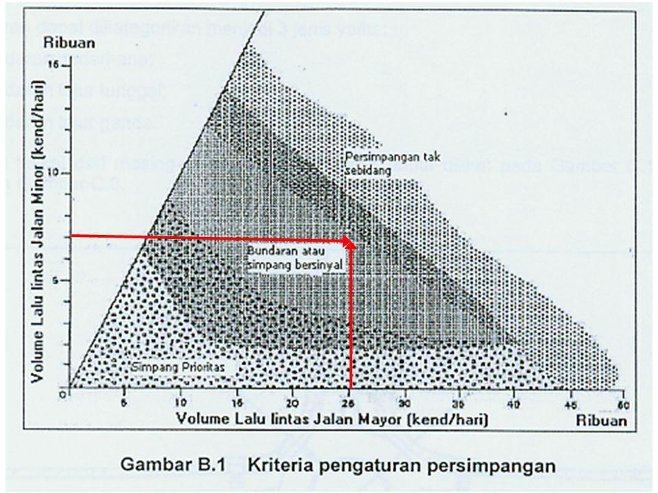 Prinsip-prinsip desain simpang secara umum di Indonesia Jari-jari tikungan berkisar antara 6 s/d 9 meter Hindari jari-jari terlalu kecil  kendala manuver bagi bus & truk Fasilitas penyeberang jalan (zebra cross)  2,5 s/d 5 meter sejarak 2 meter didepan garis henti Panjang pelebaran harus lebih besar dari probabilitas panjang antrian terbesar