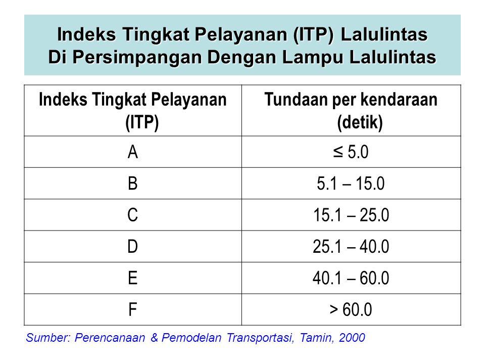 Indeks Tingkat Pelayanan (ITP) Lalulintas Di Persimpangan Dengan Lampu Lalulintas Indeks Tingkat Pelayanan (ITP) Tundaan per kendaraan (detik) A≤ 5.0 B5.1 – 15.0 C15.1 – 25.0 D25.1 – 40.0 E40.1 – 60.0 F> 60.0 Sumber: Perencanaan & Pemodelan Transportasi, Tamin, 2000