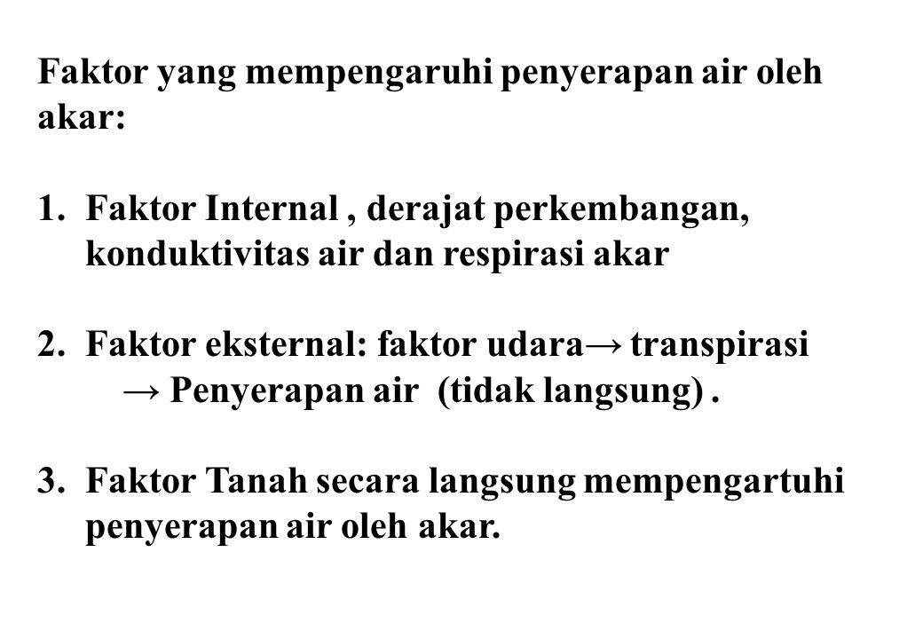 Faktor yang mempengaruhi penyerapan air oleh akar: 1.Faktor Internal, derajat perkembangan, konduktivitas air dan respirasi akar 2.Faktor eksternal: faktor udara→ transpirasi → Penyerapan air (tidak langsung).