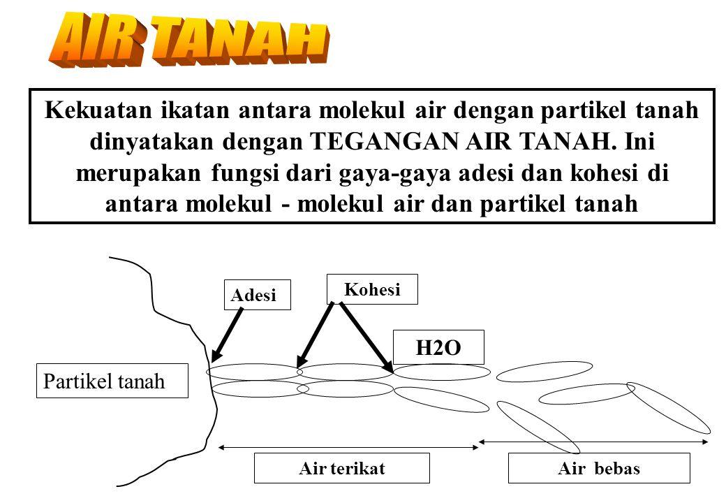Kekuatan ikatan antara molekul air dengan partikel tanah dinyatakan dengan TEGANGAN AIR TANAH.