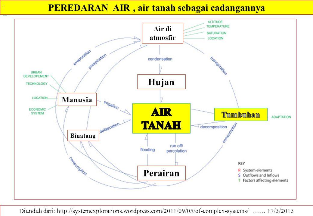 Kondisi Air dalam tanah Diunduh dari: http://stream2.cma.gov.cn/pub/comet/HydrologyFlooding/UnderstandingtheHydrologicCycleInternationalEdition/ ……… 17/3/2013 tanah Kondisi lengas (air) tanah secara umum Jenuh Air Kapasitas Lapang Titik Layu Kondisi Tipikal Basah Kering Air Gravitasi Partikel mineral Air Kapiler Udara Air terjerap (higroskopis)