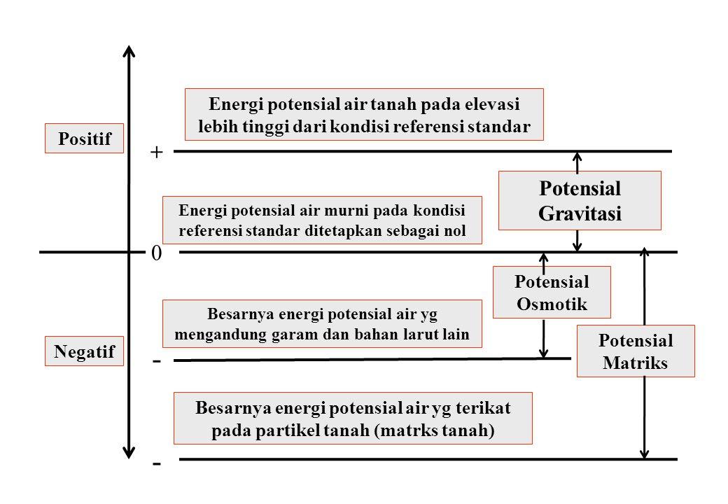 Potensial Gravitasi Potensial Osmotik Potensial Matriks Besarnya energi potensial air yg terikat pada partikel tanah (matrks tanah) Energi potensial air tanah pada elevasi lebih tinggi dari kondisi referensi standar Besarnya energi potensial air yg mengandung garam dan bahan larut lain Energi potensial air murni pada kondisi referensi standar ditetapkan sebagai nol Negatif Positif 0 + - -