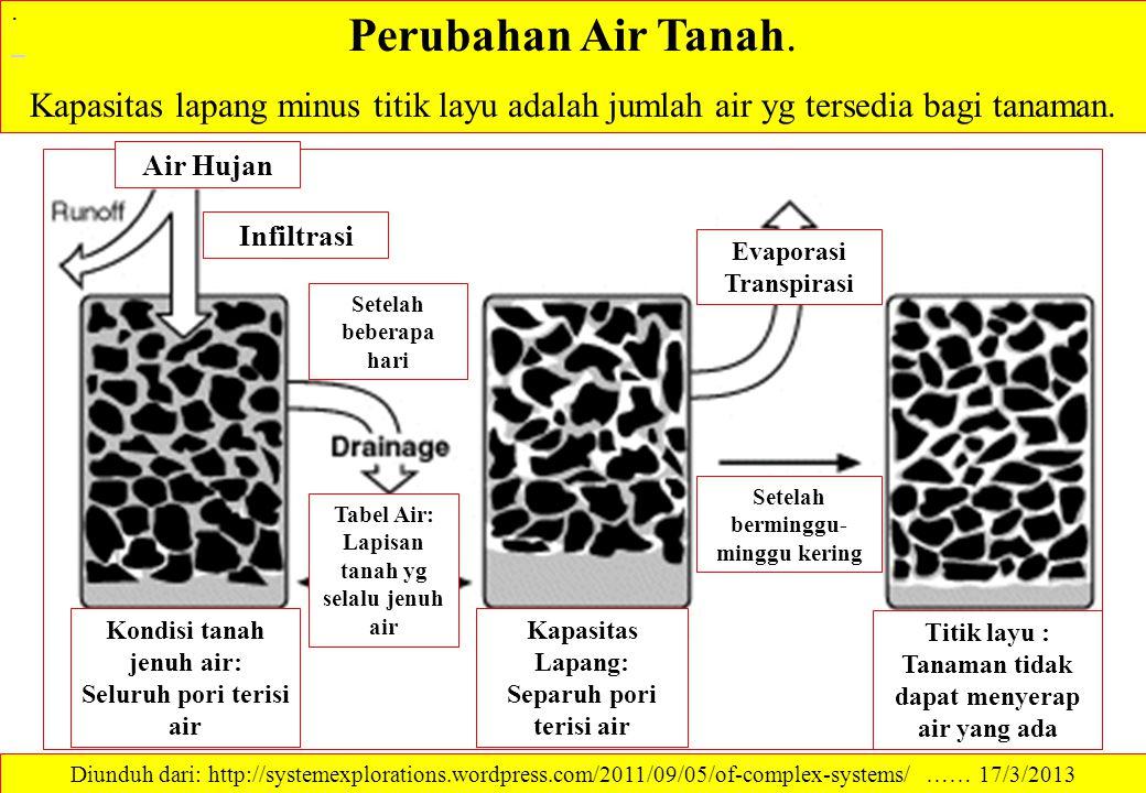 FAKTOR WUE Faktor yang mempengaruhi WUE: Iklim, Tanah, dan Hara WUE tertinggi lazimnya terjadi pd tanaman yg berproduksi optimum; Adanya faktor pembatas pertumbuhan akan menurunkan WUE Nisbah evapo-transpirasi tanaman di lokasi yg mempunyai defisit kejenuhan dari atmosfer 800 Kentang Kacang polong 400 Jagung 0 0 Defisit kejenuhan dari atmosfer (mm Hg) 12 14 Jumlah air unt menghasilkan 1 ton bahan kering 30 Kadar air tanah rendah 15 Kadar air tanah tinggi 0 0 Pupuk P, kg/ha600